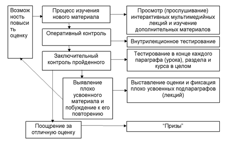 Алгоритм изучения истории