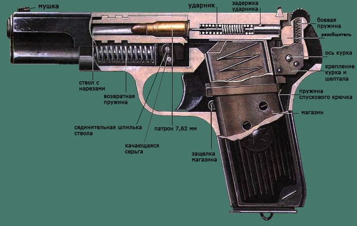 схема пистолета